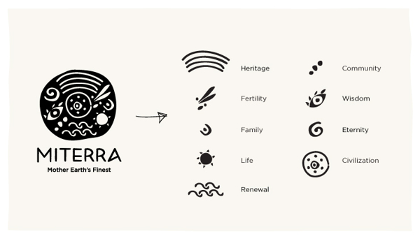 Miterra - Elements of the logo